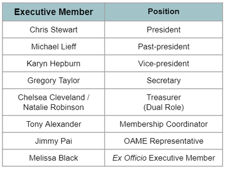 List of Executive members and their positions